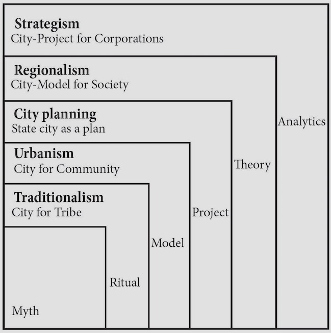 Formation of ways to work with the city. Materials from the book